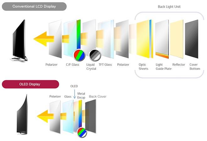 différences entre écran OLED et LCD