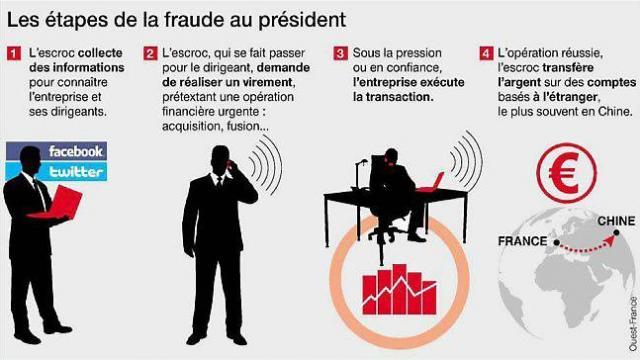 Explication de l'arnaque de la fraude au président