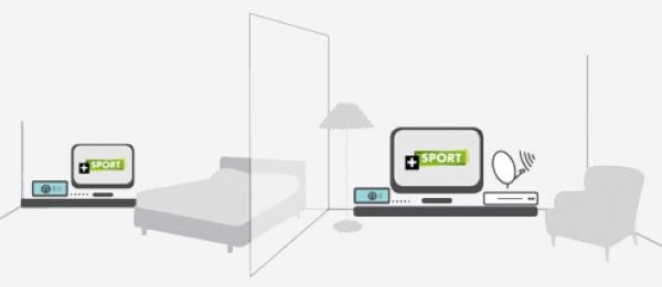 transmetteur vidéo