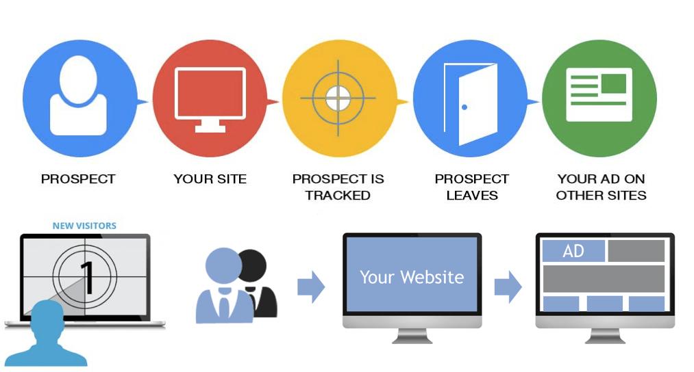 Schema de présentation du remarketing sur Google Ads (ex Adwords)