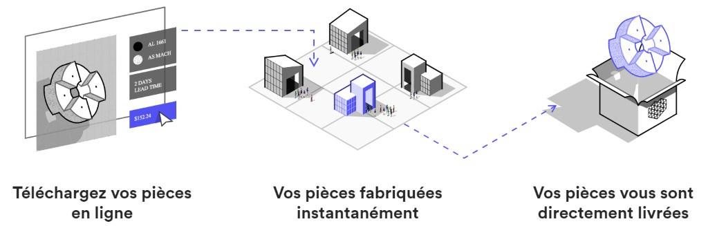 comment fonctionne 3D Hubs