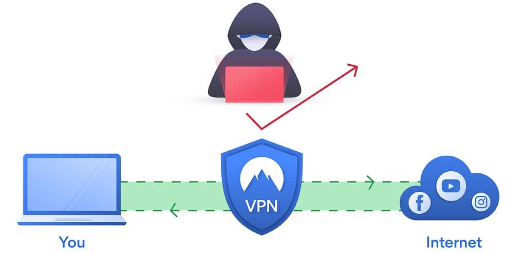 vpn sécurité protection