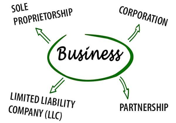 Les 4 types d'entreprises à créer aux États-Unis : LLC Limited Liability Company, C Corporation, Sole Proprietorship et Partnership