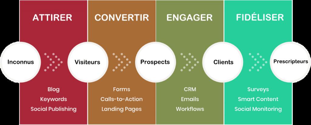 schéma des étapes de l'inbound marketing
